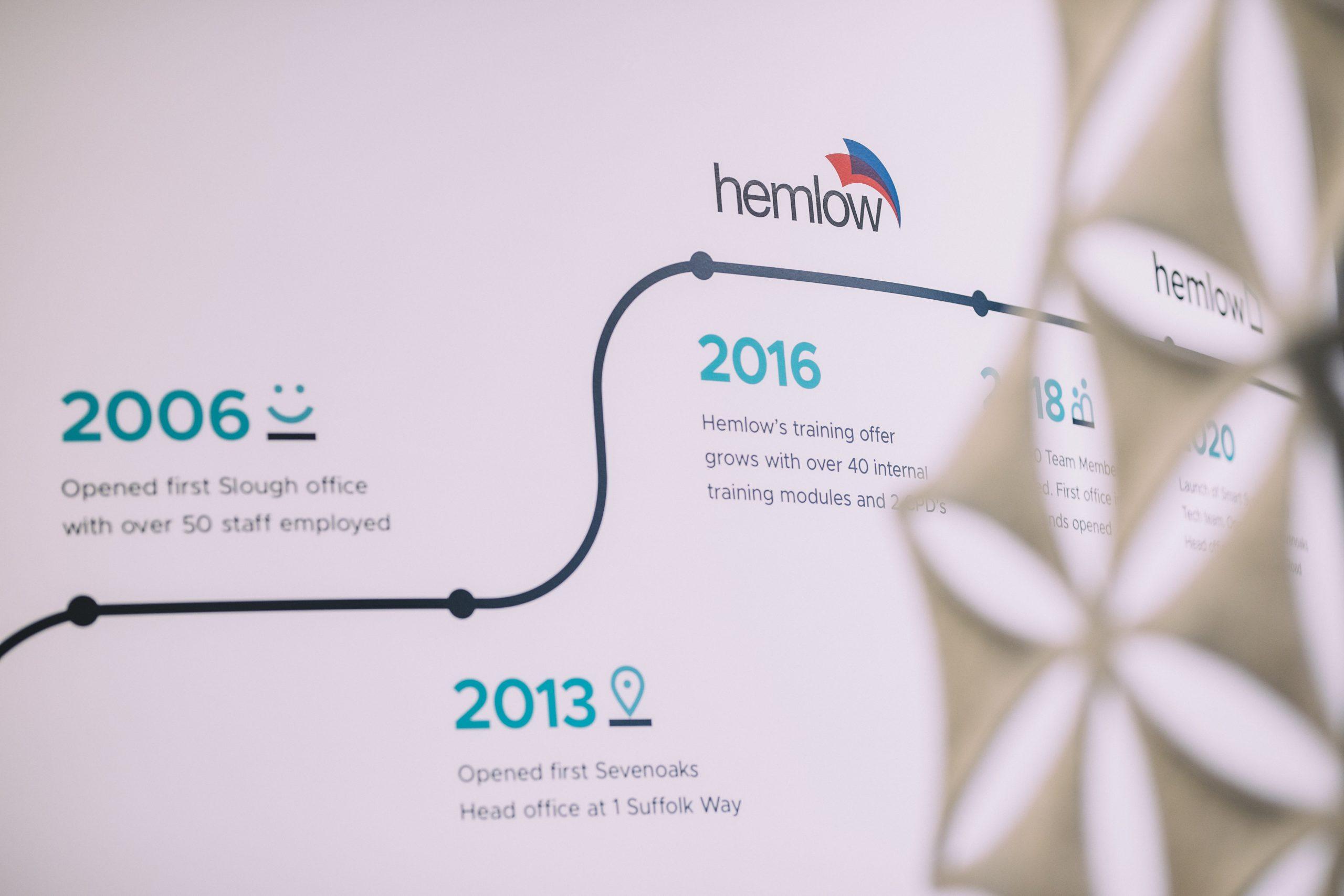 Hemlow timeline